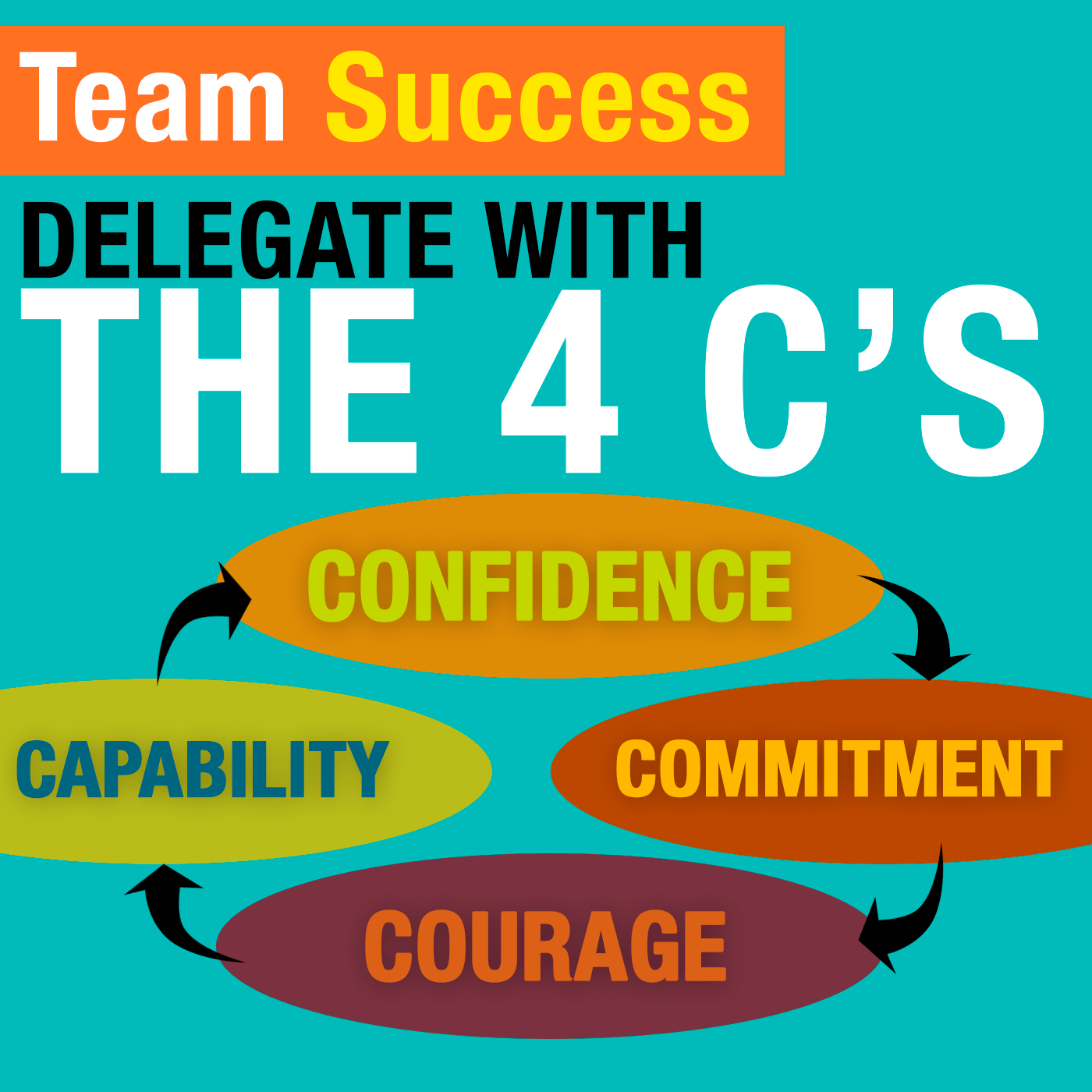 Delegate With The 4 C's